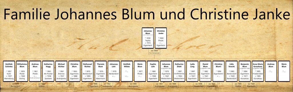 Dieses Bild hat ein leeres Alt-Attribut. Der Dateiname ist Familie-Johannes-Blum-und-Christine-Janke-1024x323.jpg