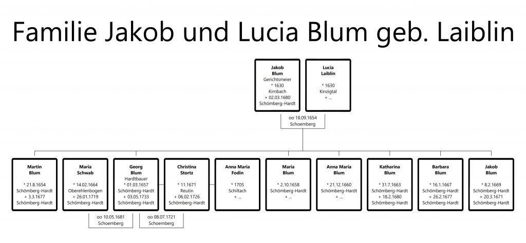 Dieses Bild hat ein leeres Alt-Attribut. Der Dateiname ist Familie-Jakob-und-Lucia-Blum-geb-Laiblin-1024x474.jpg